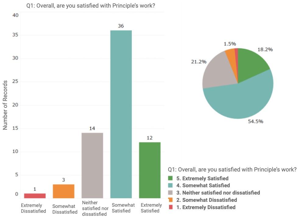 Principle Voice of Customer Survey