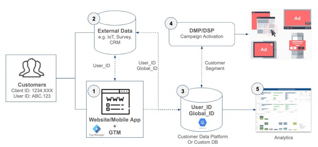 Web Analytics Data Integration DMP CDP