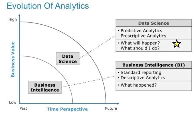 Bill Schmarzo Big Data MBA