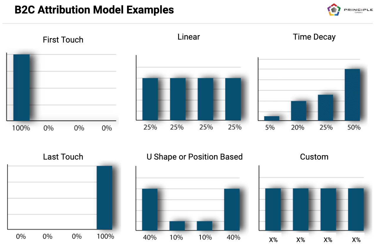 B2C Multi-Touch Attribution Models