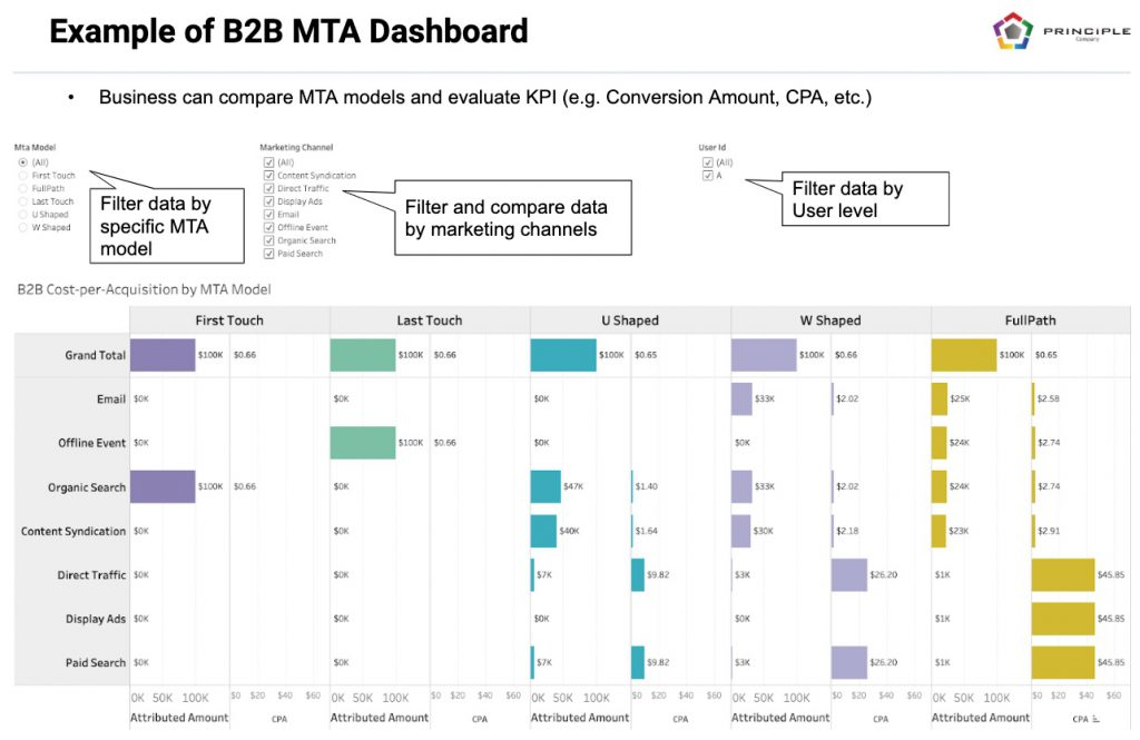 B2B Multi-Touch Dashboard Example