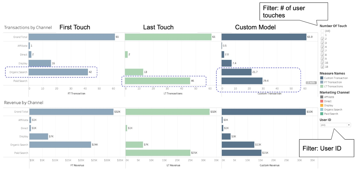 Multi-Touch Attribution Dashboard Example 1