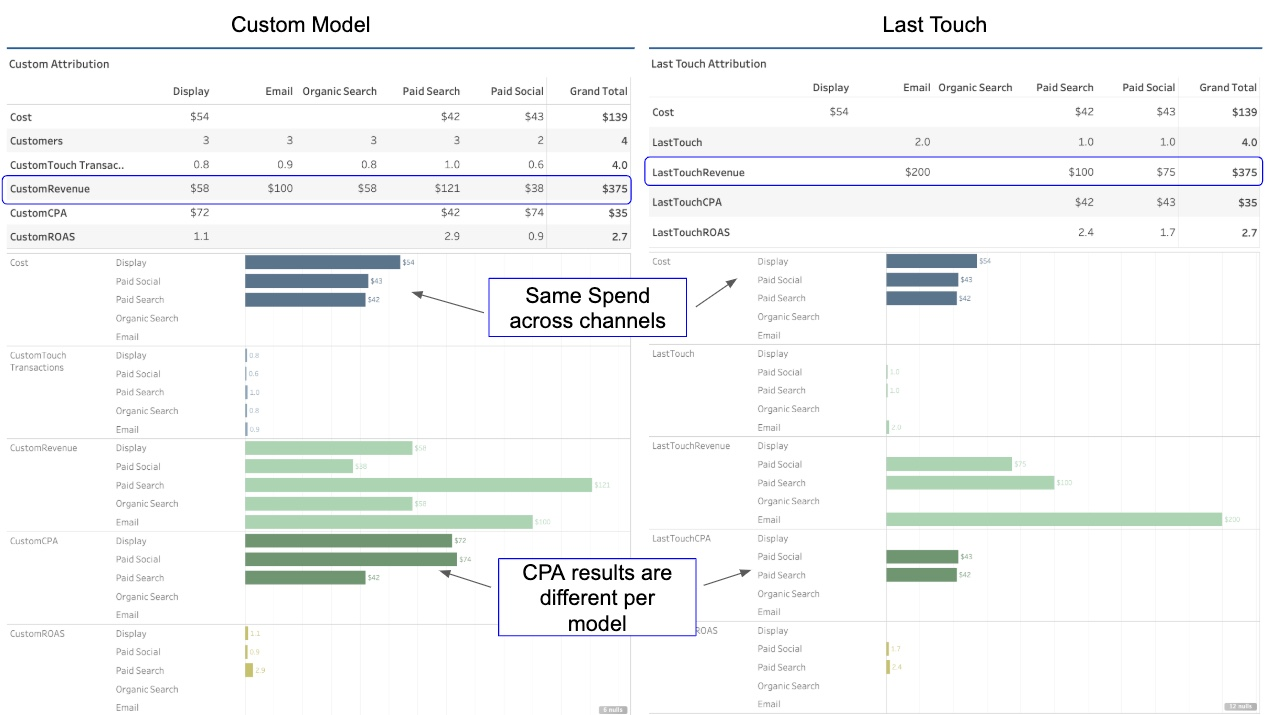 Multi-Touch Attribution Dashboard Example 2