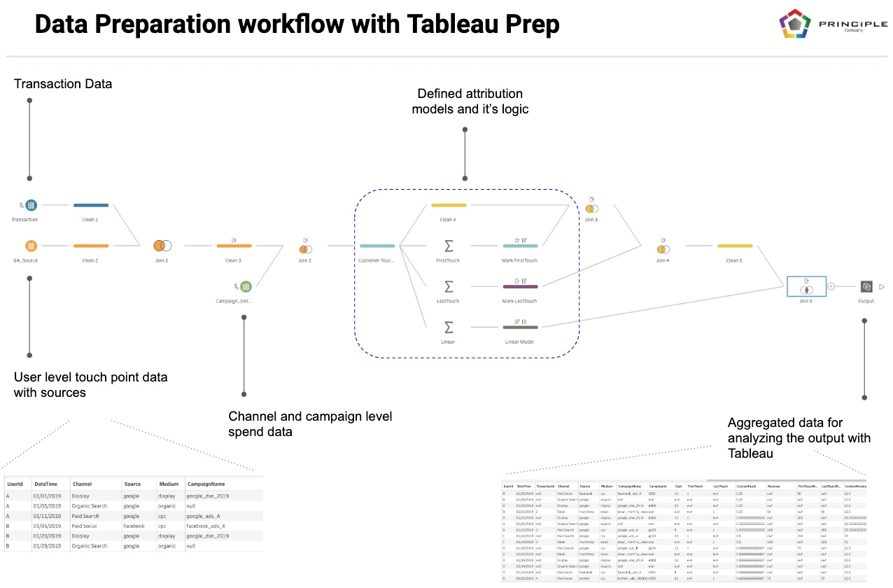Multi-Touch Attribution Data Prep with Tableau Prep