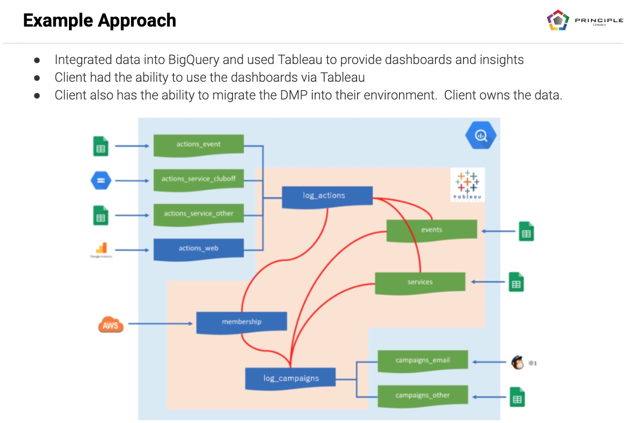 Multi-Touch Attribution Data ETL Example Approach