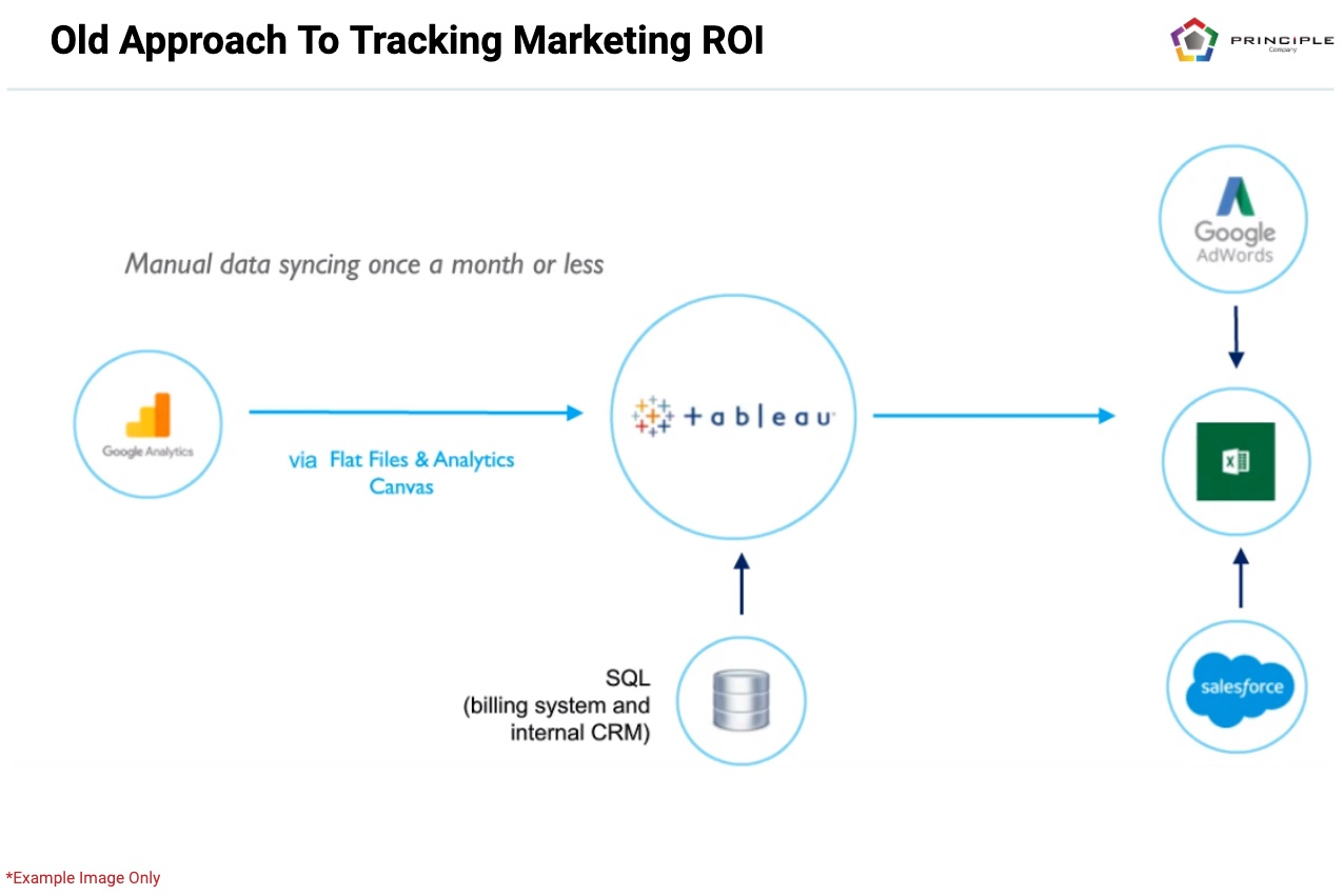 Multi-Touch Attribution old approach to tracking ROI