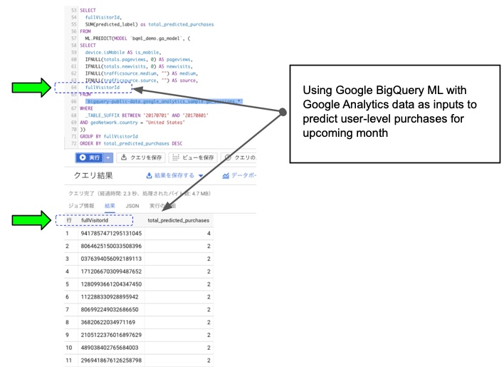 User Level Attribution and Predictive Analytics with BigQuery ML