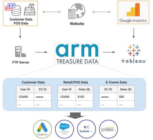 Integrating offline and online data
