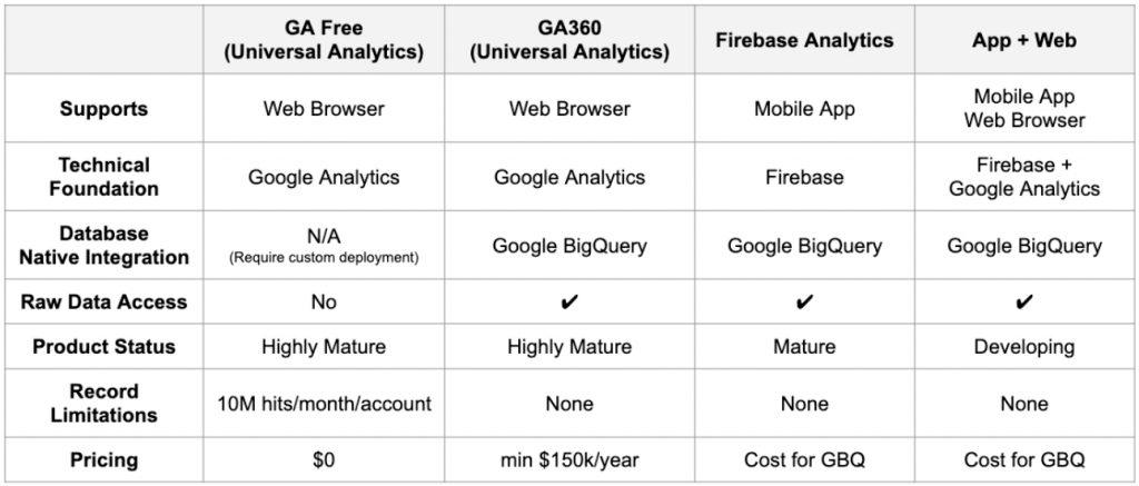 Google Analytics Comparison Table