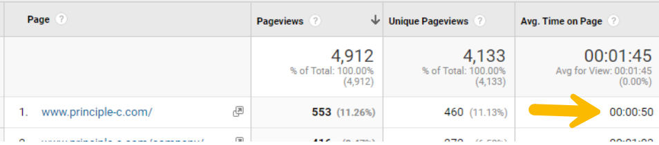 Google Analytics hit based data time on page may not be insightful