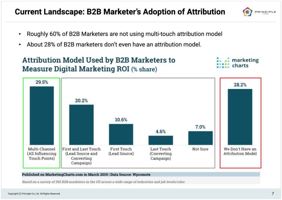 B2B Marketing Attribution Adoption
