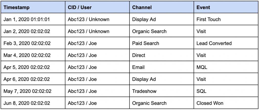 b2b attribution data table