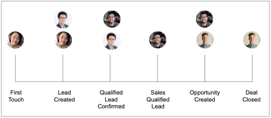 B2B Marketing Attribution Multiple Leads
