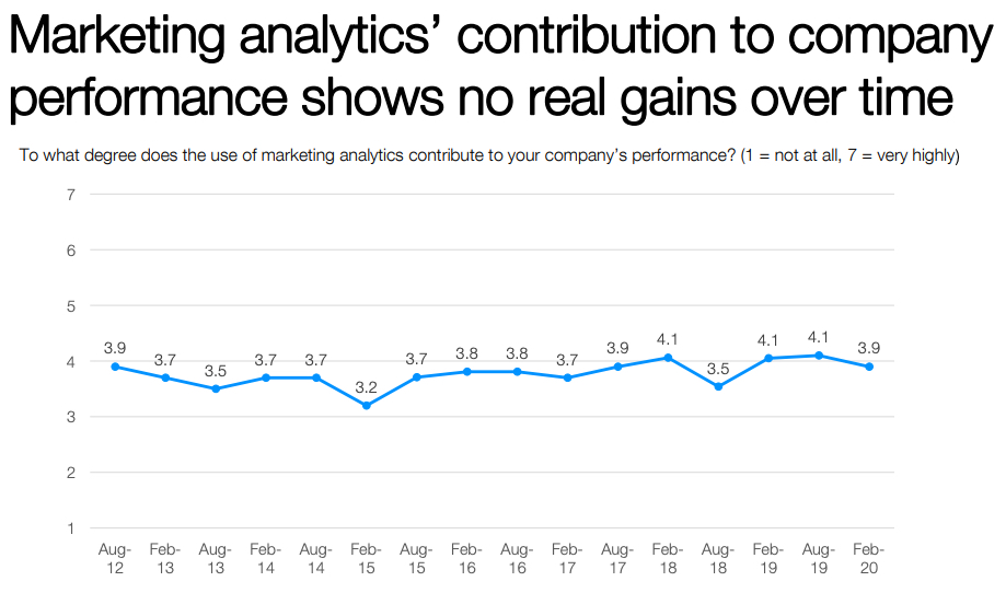 cmo no contribution from marketing analytics