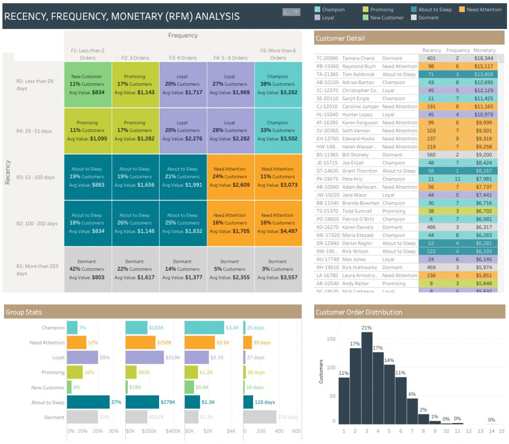 RFM Analysis Dashboard by Principle
