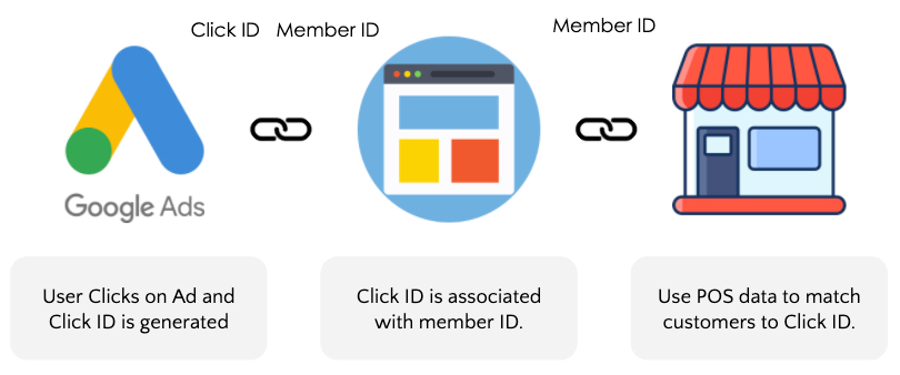 Google Ads Member ID and Click ID integration