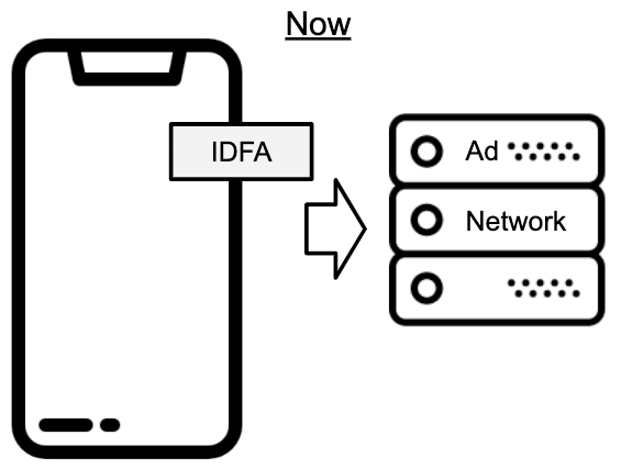 iOS IDFA allow to track how it works now