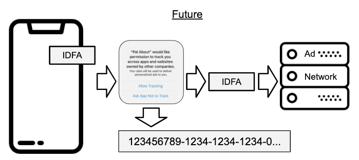iOS14 IDFA allow to track how it works