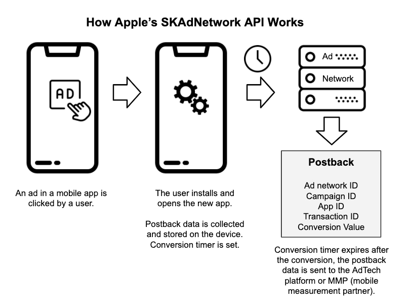 iOS How SKAdnetwork API Works