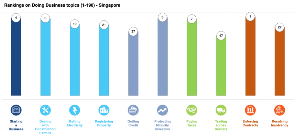 Ease of Doing Business in Singapore