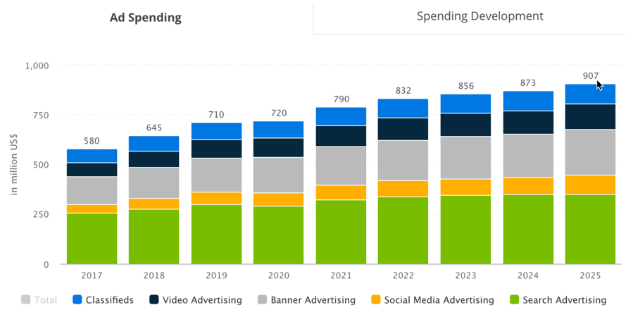 Singapore Ad spending in the Digital Advertising market is projected to reach US$720m in 2020.
