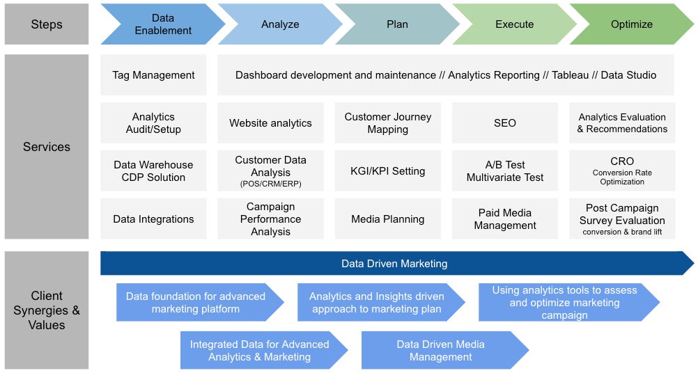 Principle's Data Driven Marketing Approach