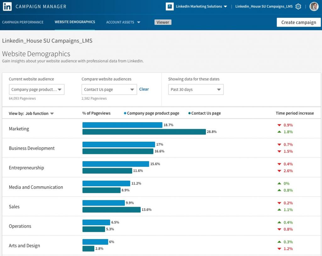 B2B Marketing LinkedIn Data by Job Function