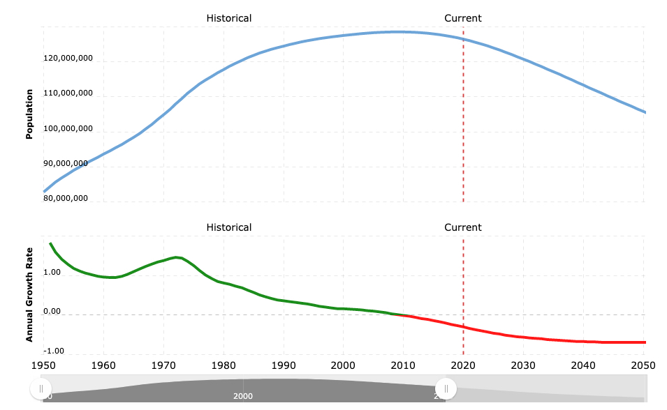 Population in Japan Until 2050 Forecast