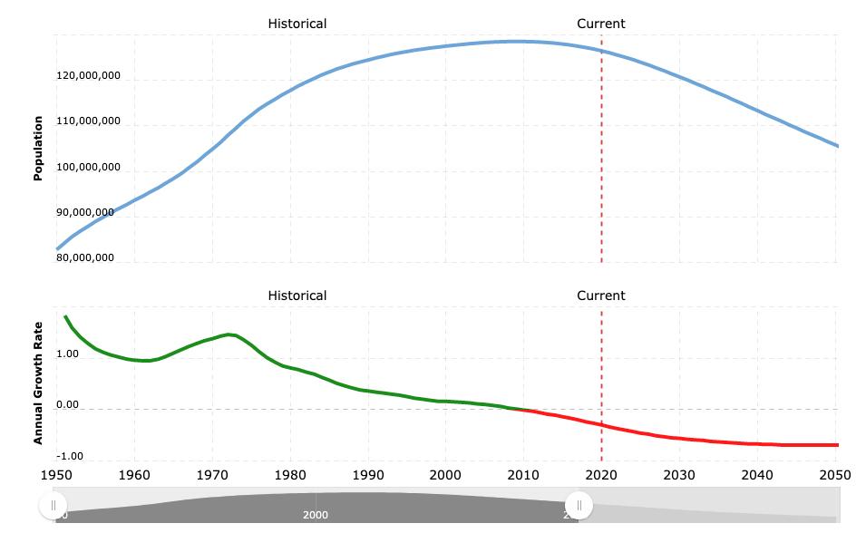 Population in Japan Until 2050 Forecast