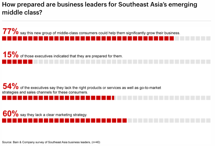 Southeast Asia Emerging Middle Class