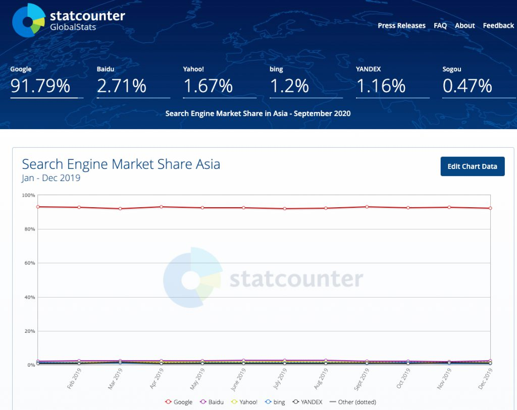 Statcounter Search Engine Share Asia