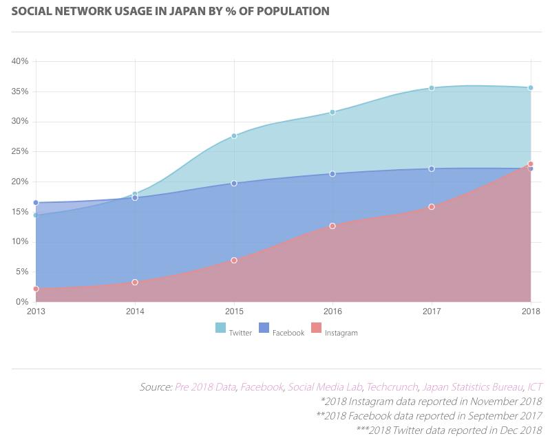 APAC Japan SNS Usage by Population