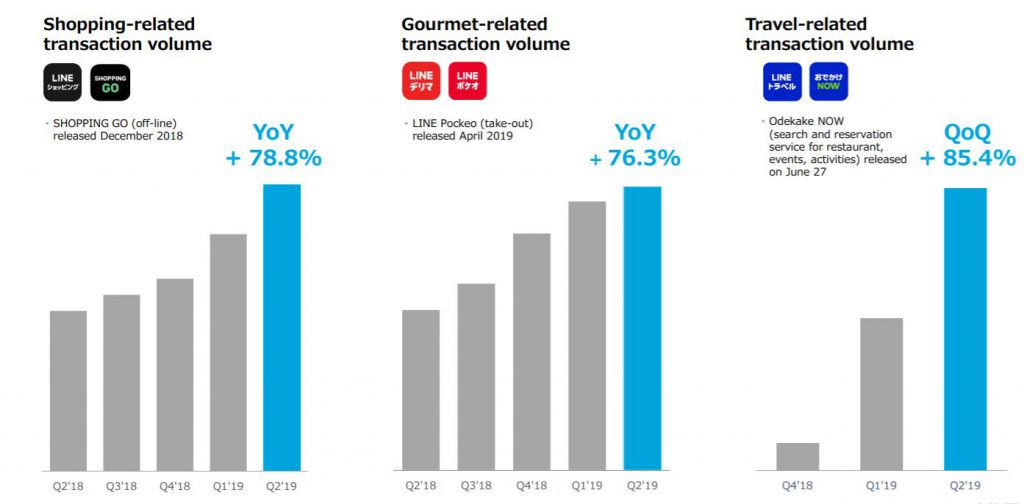 apac-line-transaction-volume-business