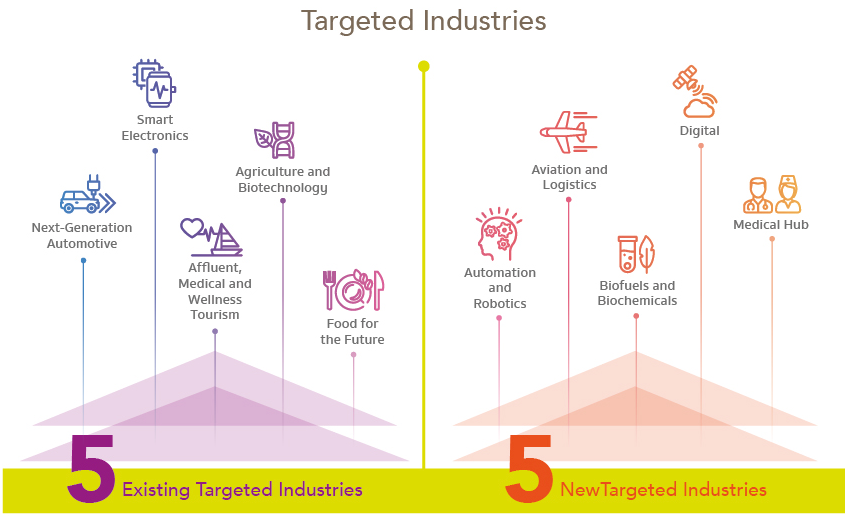 Thailand Government Targeted Industries