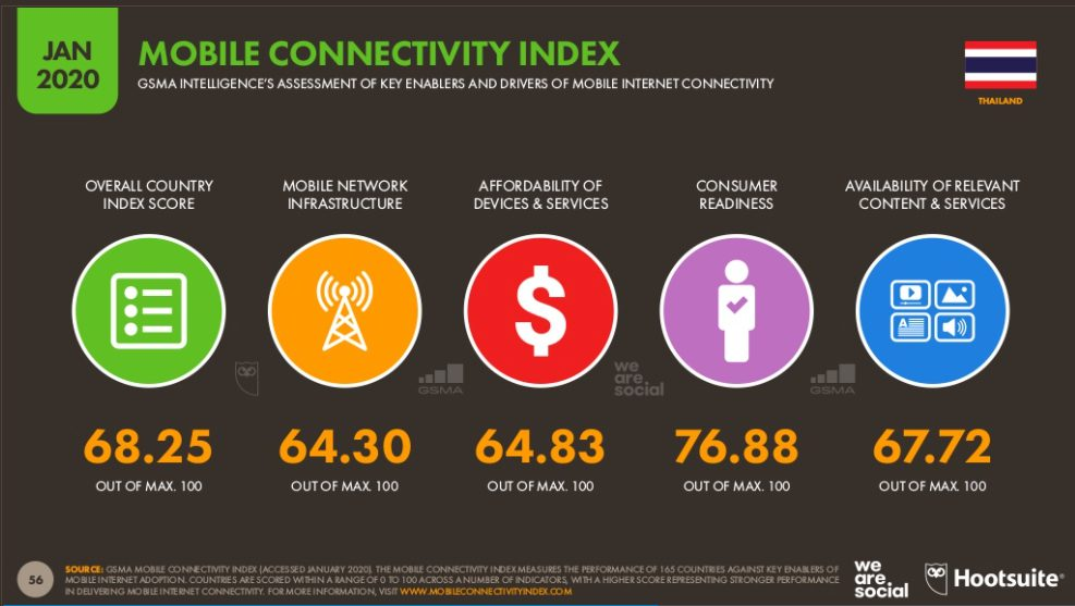 Thailand Mobile Connectivity Index Jan 2020