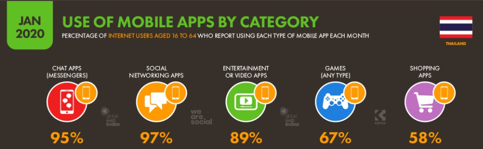 Thailand Use of Mobile Apps By Category