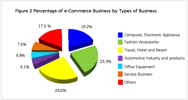 Thailand eCommerce by types of business