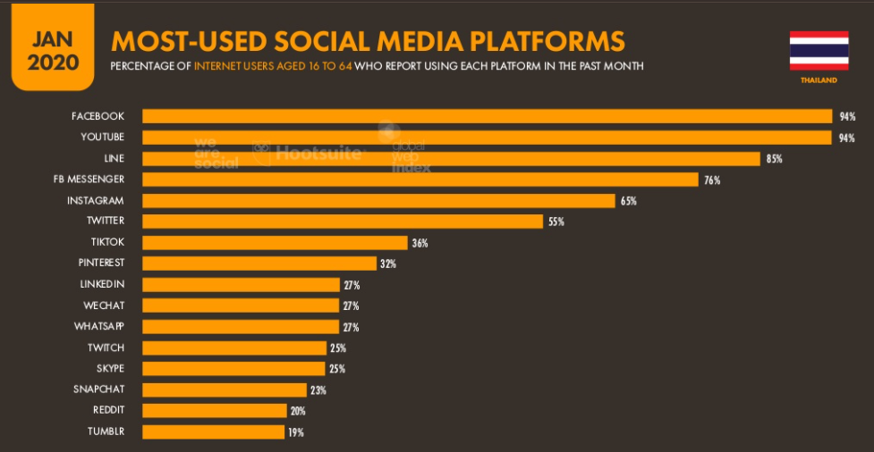 Thailand most used social media platforms