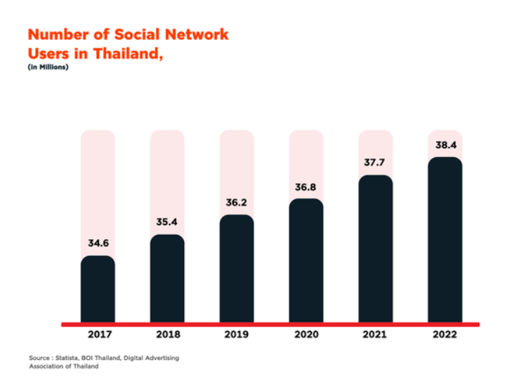 Thailand SNS users
