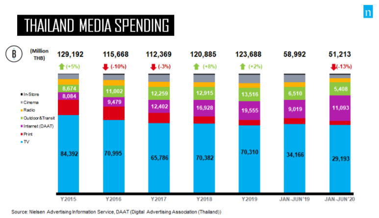 Thailand media spend
