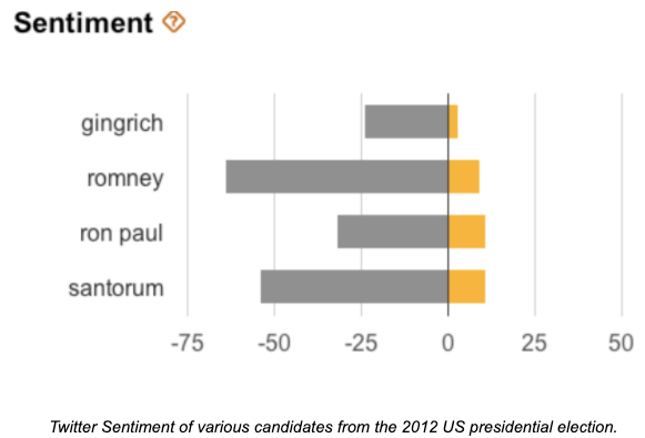 Twitter Sentiment of various candidates from the 2012 US presidential election.